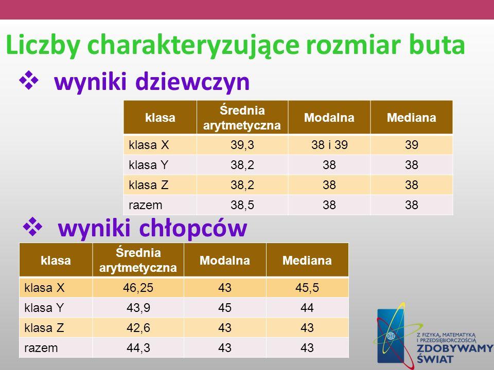 Liczby charakteryzujące rozmiar buta wyniki dziewczyn klasa Średnia arytmetyczna ModalnaMediana klasa X39,338 i 3939 klasa Y38,238 klasa Z38,238 razem