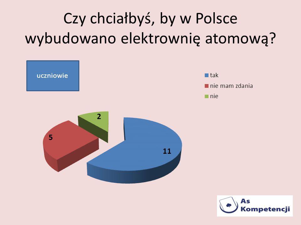 Czy chciałbyś, by w Polsce wybudowano elektrownię atomową? uczniowie