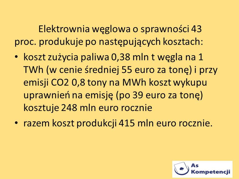 Elektrownia węglowa o sprawności 43 proc. produkuje po następujących kosztach: koszt zużycia paliwa 0,38 mln t węgla na 1 TWh (w cenie średniej 55 eur