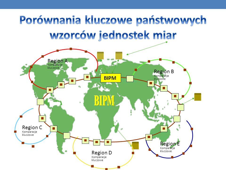 Region A Komparacje kluczowe Region C Komparacje kluczowe Region D Komparacje kluczowe Region E Komparacje kluczowe Region B Komparacje kluczowe BIPM