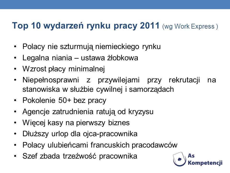 Top 10 wydarzeń rynku pracy 2011 (wg Work Express ) Polacy nie szturmują niemieckiego rynku Legalna niania – ustawa żłobkowa Wzrost płacy minimalnej N