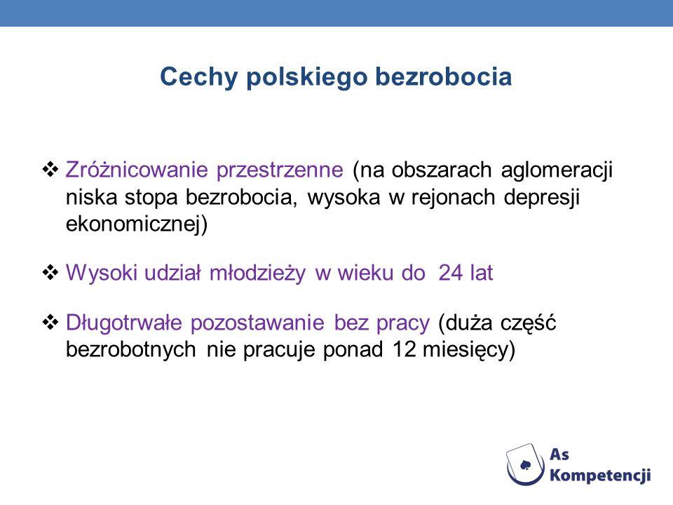 Cechy polskiego bezrobocia Zróżnicowanie przestrzenne (na obszarach aglomeracji niska stopa bezrobocia, wysoka w rejonach depresji ekonomicznej) Wysok