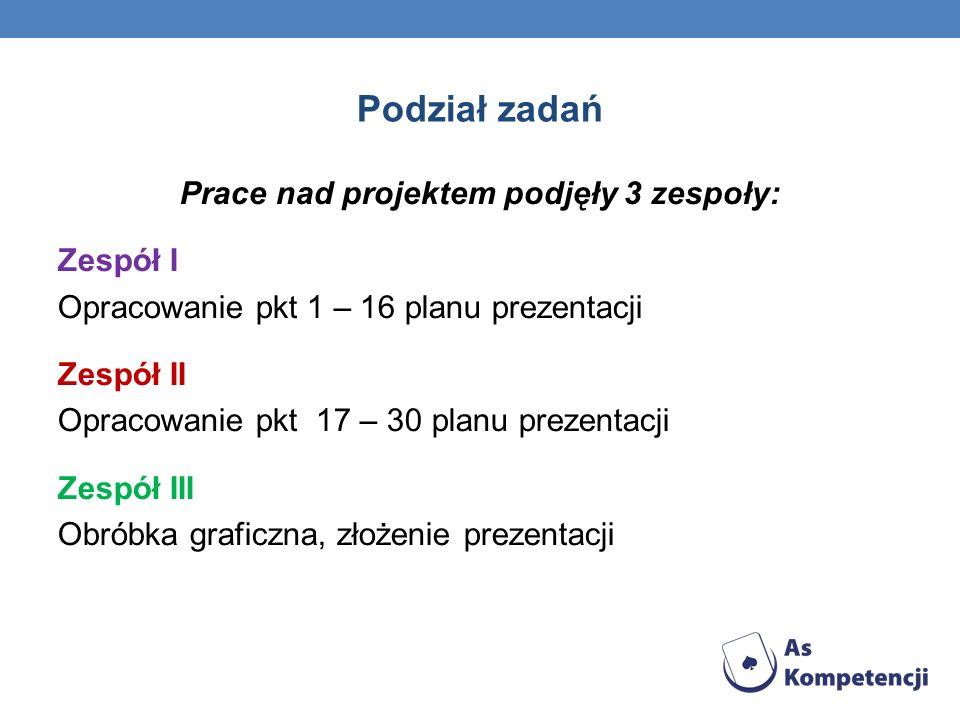 Podział zadań Prace nad projektem podjęły 3 zespoły: Zespół I Opracowanie pkt 1 – 16 planu prezentacji Zespół II Opracowanie pkt 17 – 30 planu prezent