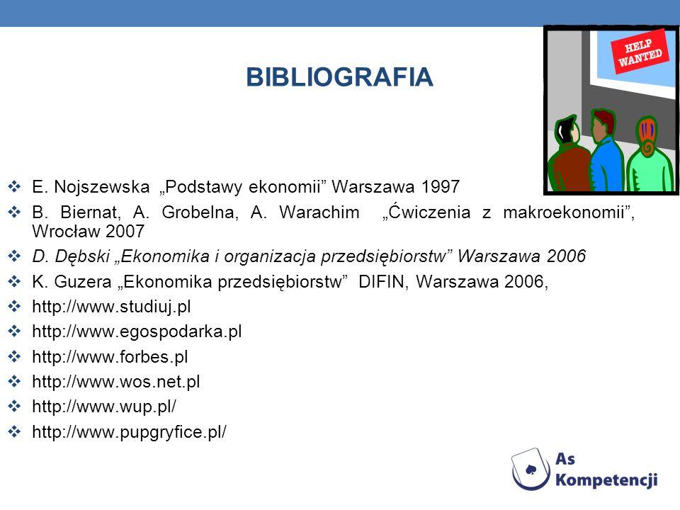 BIBLIOGRAFIA E. Nojszewska Podstawy ekonomii Warszawa 1997 B. Biernat, A. Grobelna, A. Warachim Ćwiczenia z makroekonomii, Wrocław 2007 D. Dębski Ekon