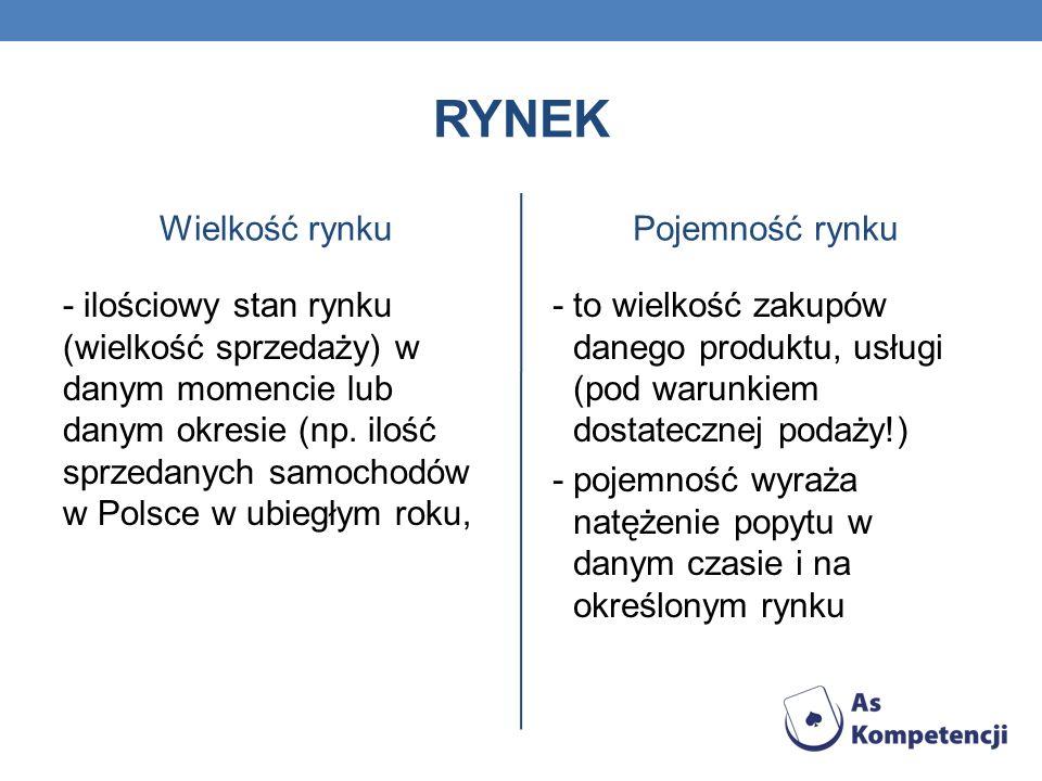 RYNEK Wielkość rynku - ilościowy stan rynku (wielkość sprzedaży) w danym momencie lub danym okresie (np. ilość sprzedanych samochodów w Polsce w ubieg