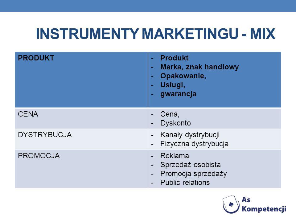 INSTRUMENTY MARKETINGU - MIX PRODUKT-Produkt -Marka, znak handlowy -Opakowanie, -Usługi, -gwarancja CENA-Cena, -Dyskonto DYSTRYBUCJA-Kanały dystrybucji -Fizyczna dystrybucja PROMOCJA-Reklama -Sprzedaż osobista -Promocja sprzedaży -Public relations