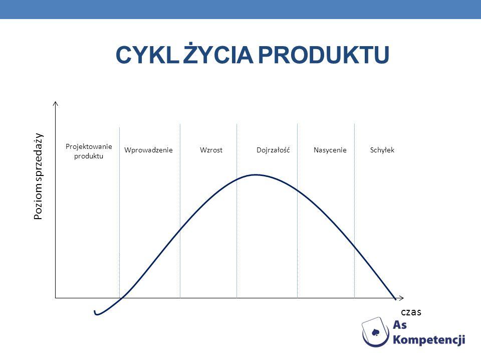 CYKL ŻYCIA PRODUKTU Poziom sprzedaży czas Projektowanie produktu WprowadzenieWzrostDojrzałośćNasycenieSchyłek