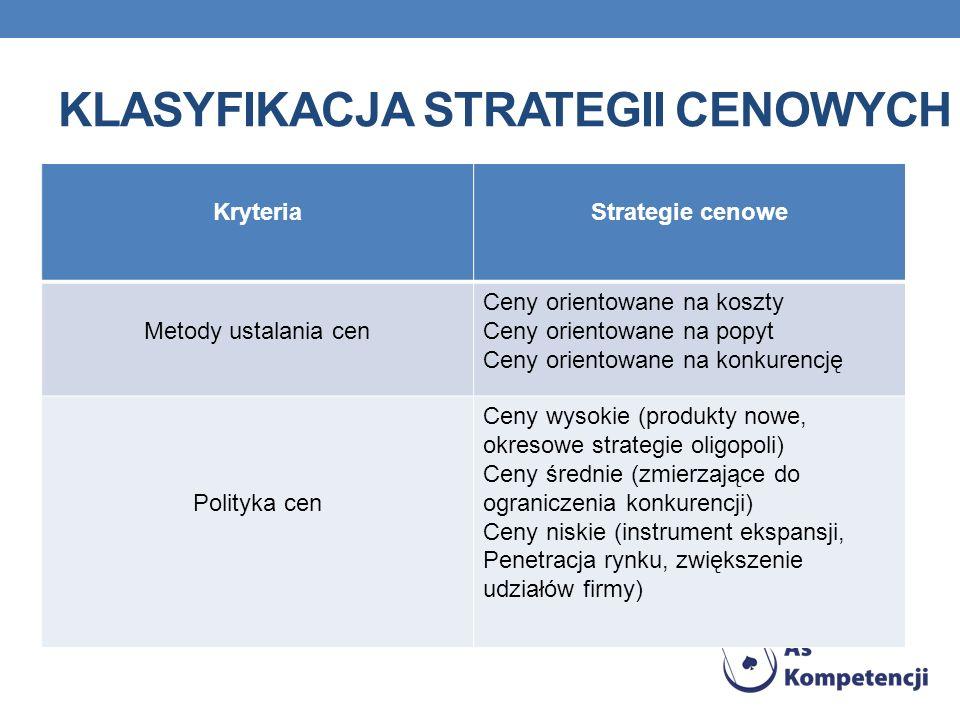 KLASYFIKACJA STRATEGII CENOWYCH KryteriaStrategie cenowe Metody ustalania cen Ceny orientowane na koszty Ceny orientowane na popyt Ceny orientowane na konkurencję Polityka cen Ceny wysokie (produkty nowe, okresowe strategie oligopoli) Ceny średnie (zmierzające do ograniczenia konkurencji) Ceny niskie (instrument ekspansji, Penetracja rynku, zwiększenie udziałów firmy)