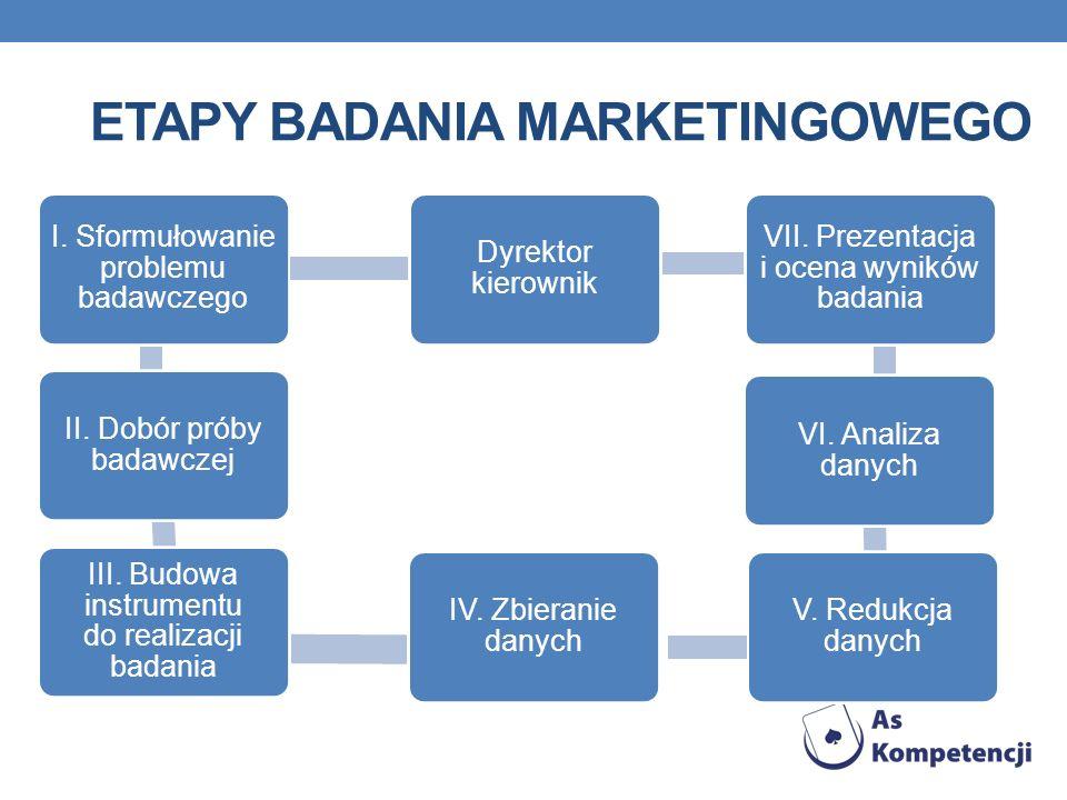 ETAPY BADANIA MARKETINGOWEGO I. Sformułowanie problemu badawczego II. Dobór próby badawczej III. Budowa instrumentu do realizacji badania V. Redukcja