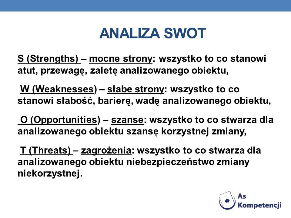 ANALIZA SWOT S (Strengths) – mocne strony: wszystko to co stanowi atut, przewagę, zaletę analizowanego obiektu, W (Weaknesses) – słabe strony: wszystk