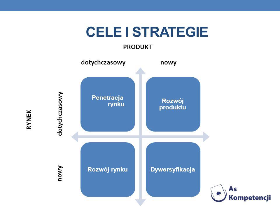 CELE I STRATEGIE Penetracja rynku Rozwój produktu Rozwój rynkuDywersyfikacja PRODUKT dotychczasowynowy RYNEK nowy dotychczasowy