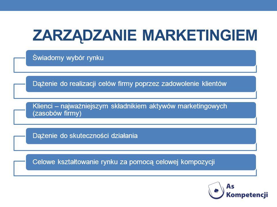 ZARZĄDZANIE MARKETINGIEM Świadomy wybór rynkuDążenie do realizacji celów firmy poprzez zadowolenie klientów Klienci – najważniejszym składnikiem aktywów marketingowych (zasobów firmy) Dążenie do skuteczności działaniaCelowe kształtowanie rynku za pomocą celowej kompozycji