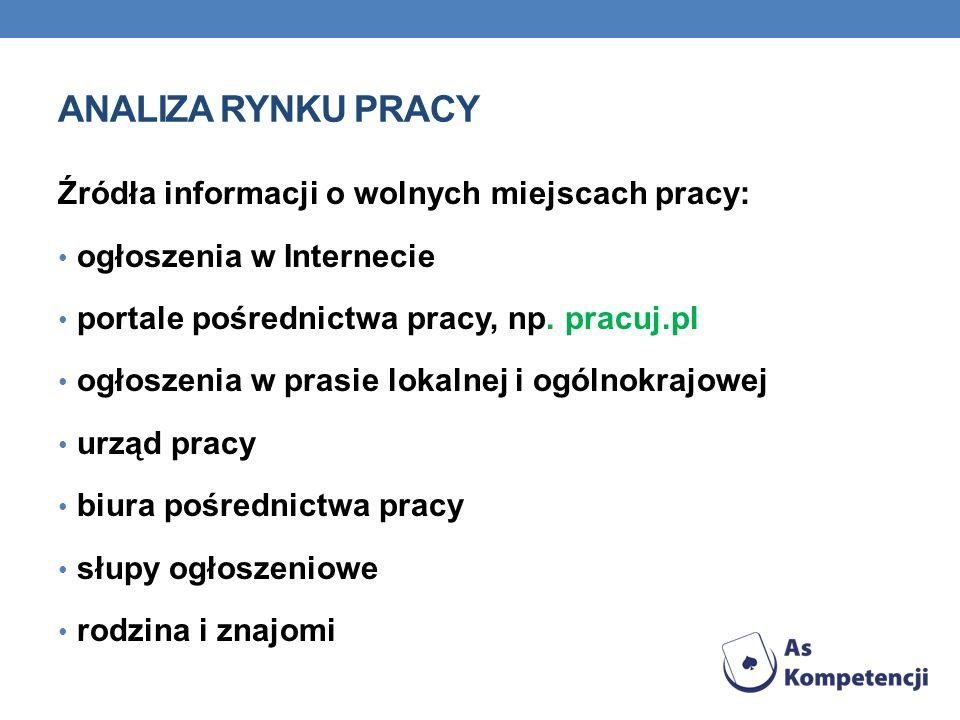 ANALIZA RYNKU PRACY Źródła informacji o wolnych miejscach pracy: ogłoszenia w Internecie portale pośrednictwa pracy, np. pracuj.pl ogłoszenia w prasie