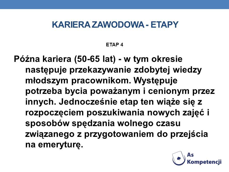 KARIERA ZAWODOWA - ETAPY ETAP 4 Późna kariera (50-65 lat) - w tym okresie następuje przekazywanie zdobytej wiedzy młodszym pracownikom. Występuje potr