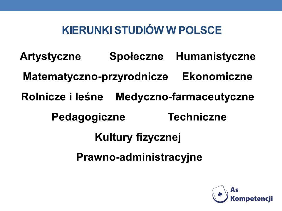 KIERUNKI STUDIÓW W POLSCE Artystyczne Społeczne Humanistyczne Matematyczno-przyrodnicze Ekonomiczne Rolnicze i leśne Medyczno-farmaceutyczne Pedagogic