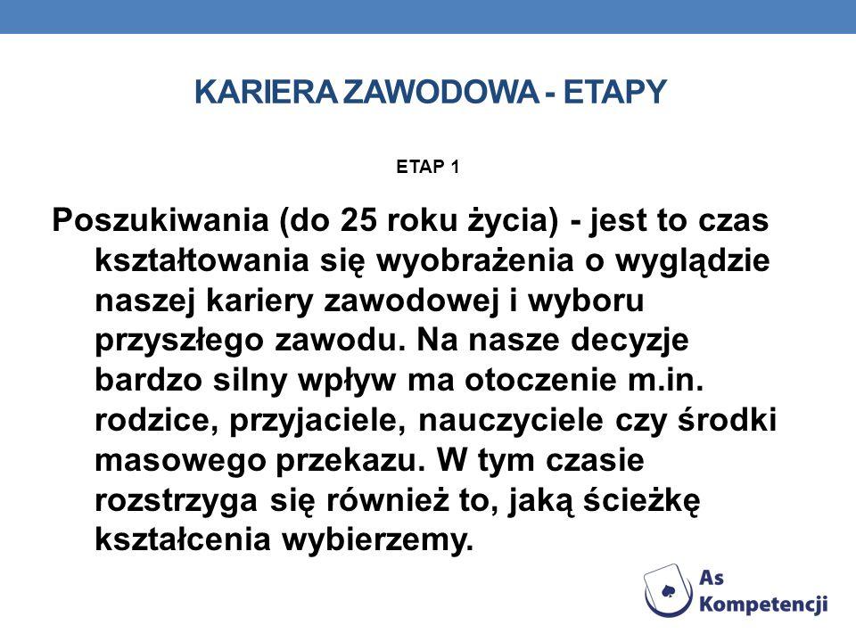 KARIERA ZAWODOWA - ETAPY ETAP 2 Ustanowienie (25-35 lat) - jest to okres podejmowania pierwszej pracy i konfrontacji naszych wyobrażeń z rzeczywistością, która często kończy się niezadowoleniem.