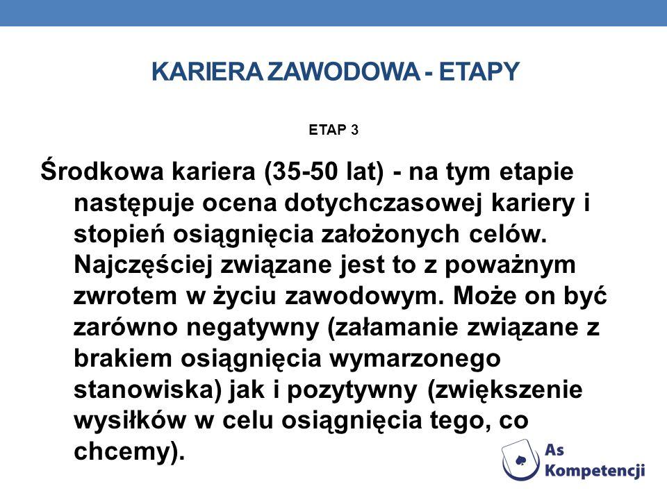 KARIERA ZAWODOWA - ETAPY ETAP 4 Późna kariera (50-65 lat) - w tym okresie następuje przekazywanie zdobytej wiedzy młodszym pracownikom.