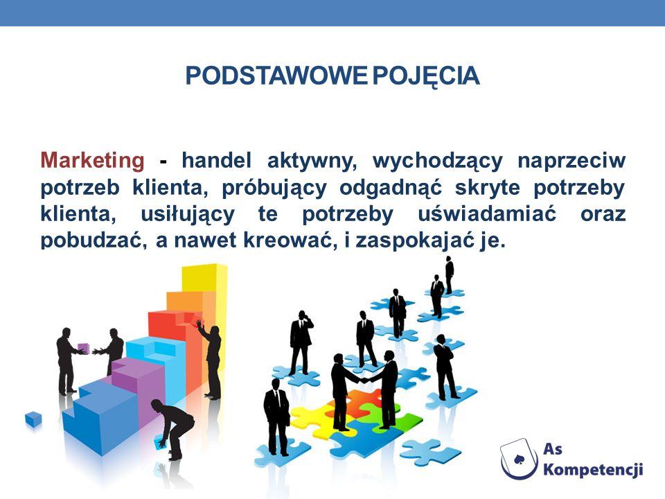 PODSTAWOWE POJĘCIA Marketing - handel aktywny, wychodzący naprzeciw potrzeb klienta, próbujący odgadnąć skryte potrzeby klienta, usiłujący te potrzeby