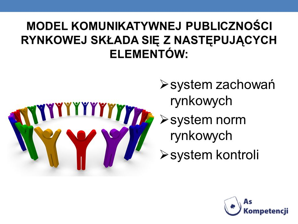 MODEL KOMUNIKATYWNEJ PUBLICZNOŚCI RYNKOWEJ SKŁADA SIĘ Z NASTĘPUJĄCYCH ELEMENTÓW: system zachowań rynkowych system norm rynkowych system kontroli