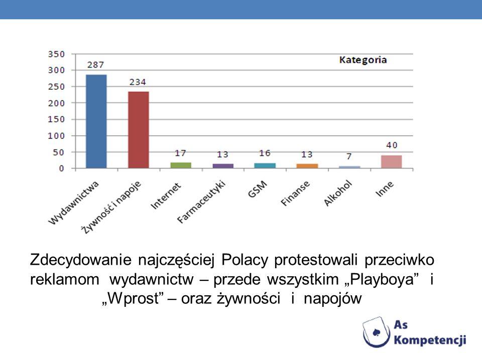Zdecydowanie najczęściej Polacy protestowali przeciwko reklamom wydawnictw – przede wszystkim Playboya i Wprost – oraz żywności i napojów
