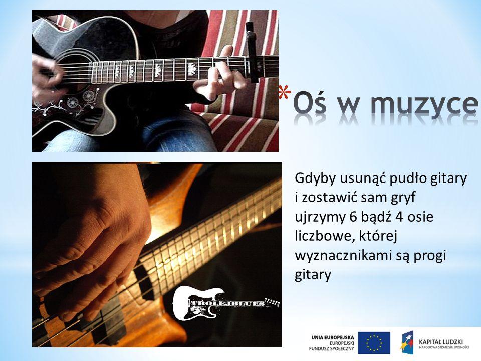 Gdyby usunąć pudło gitary i zostawić sam gryf ujrzymy 6 bądź 4 osie liczbowe, której wyznacznikami są progi gitary