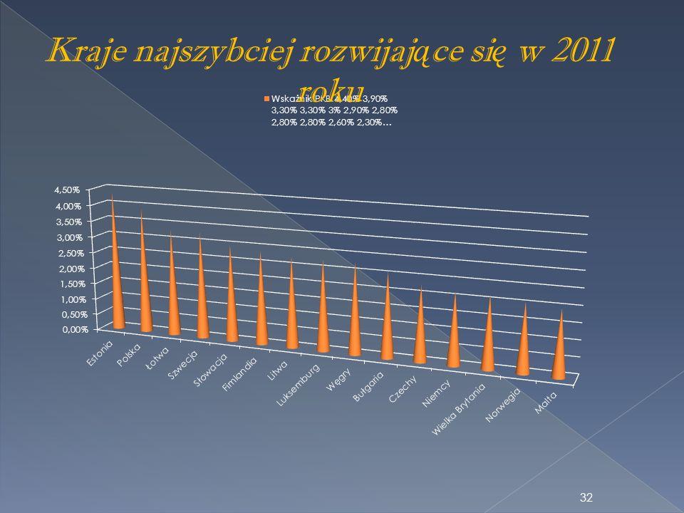 Kraje najszybciej rozwijaj ą ce si ę w 2011 roku 32