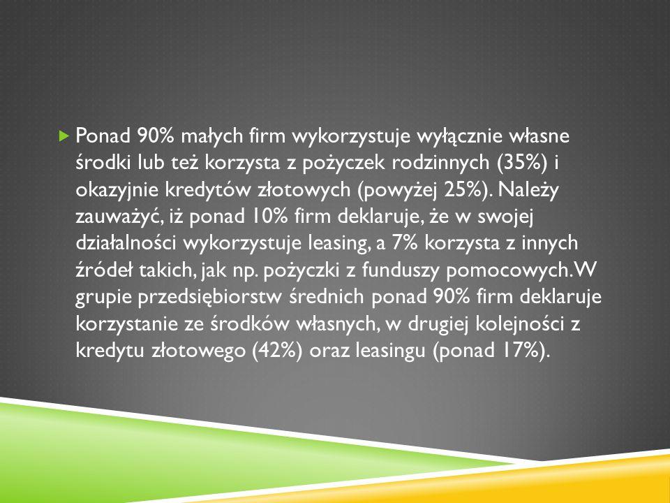 Ponad 90% małych firm wykorzystuje wyłącznie własne środki lub też korzysta z pożyczek rodzinnych (35%) i okazyjnie kredytów złotowych (powyżej 25%).