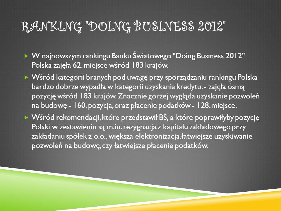RANKING DOING BUSINESS 2012 W najnowszym rankingu Banku Światowego Doing Business 2012 Polska zajęła 62.