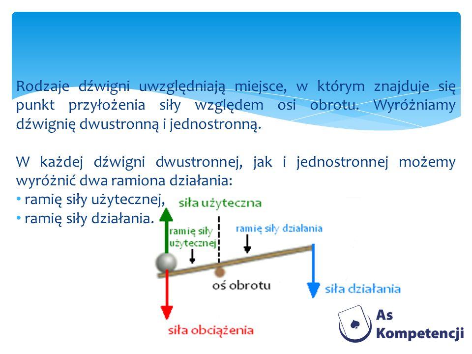 Rodzaje dźwigni uwzględniają miejsce, w którym znajduje się punkt przyłożenia siły względem osi obrotu. Wyróżniamy dźwignię dwustronną i jednostronną.