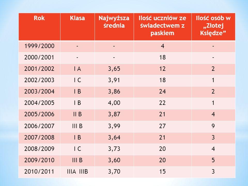 RokKlasaNajwyższa średnia Ilość uczniów ze świadectwem z paskiem Ilość osób w Złotej Księdze 1999/2000--4- 2000/2001--18- 2001/2002I A3,65122 2002/200