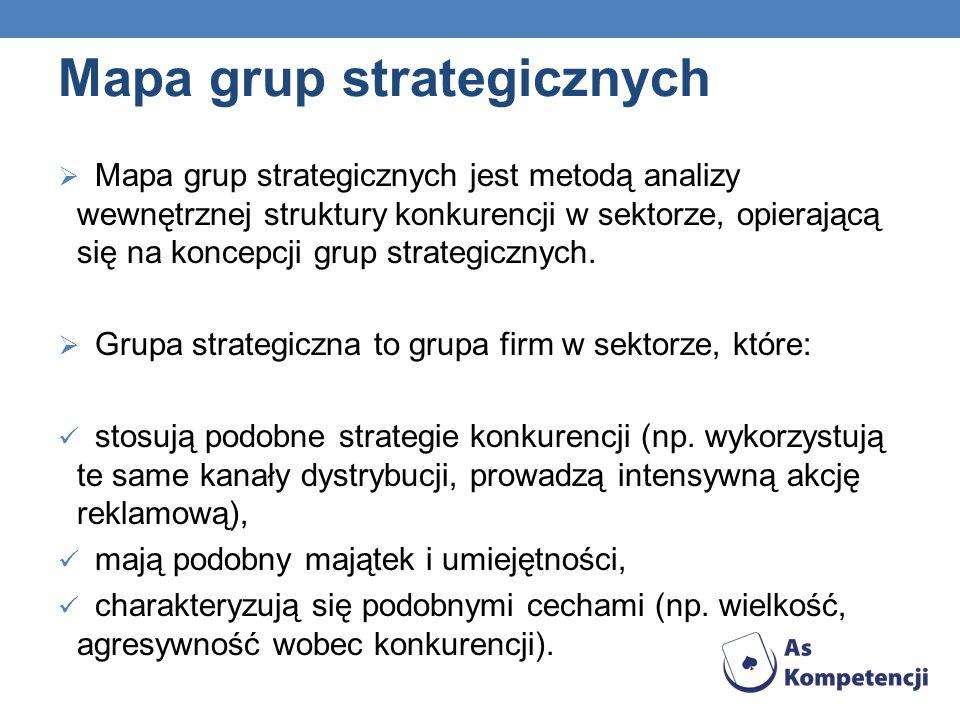 Mapa grup strategicznych Mapa grup strategicznych jest metodą analizy wewnętrznej struktury konkurencji w sektorze, opierającą się na koncepcji grup strategicznych.