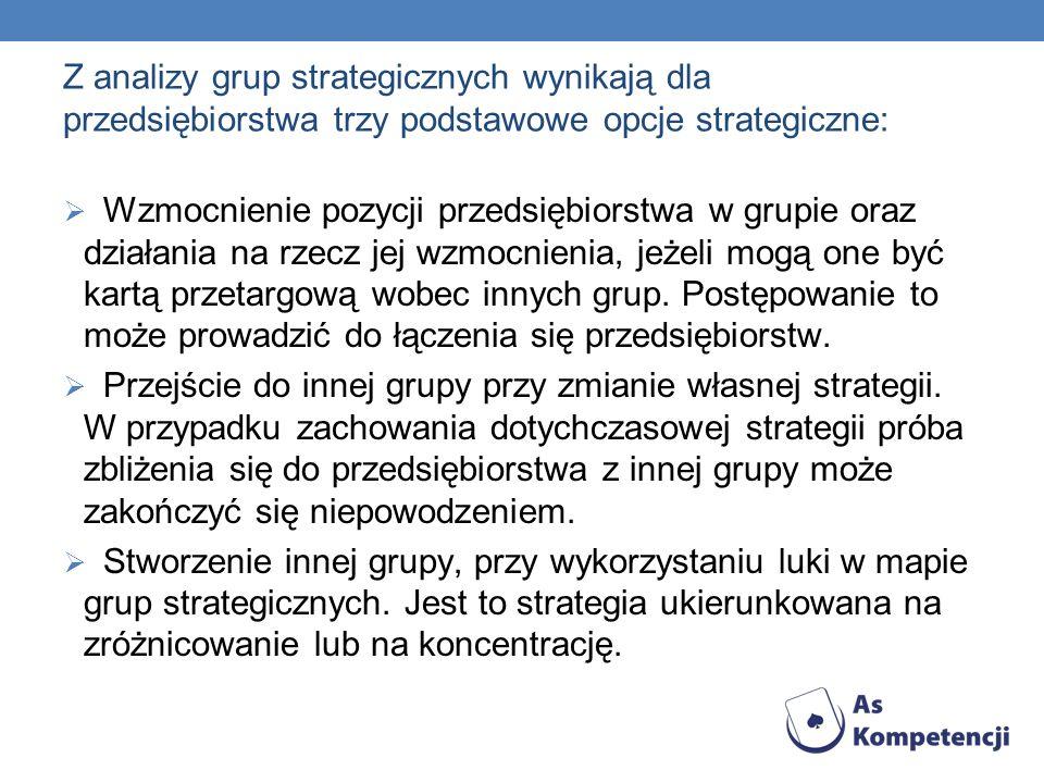 Z analizy grup strategicznych wynikają dla przedsiębiorstwa trzy podstawowe opcje strategiczne: Wzmocnienie pozycji przedsiębiorstwa w grupie oraz działania na rzecz jej wzmocnienia, jeżeli mogą one być kartą przetargową wobec innych grup.