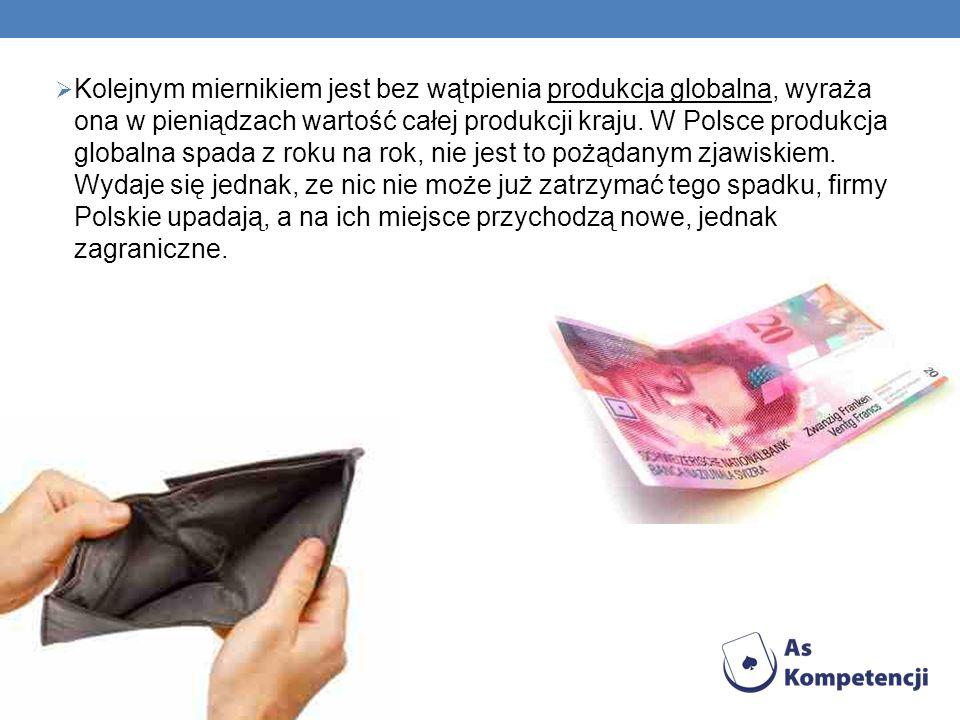 Kolejnym miernikiem jest bez wątpienia produkcja globalna, wyraża ona w pieniądzach wartość całej produkcji kraju. W Polsce produkcja globalna spada z