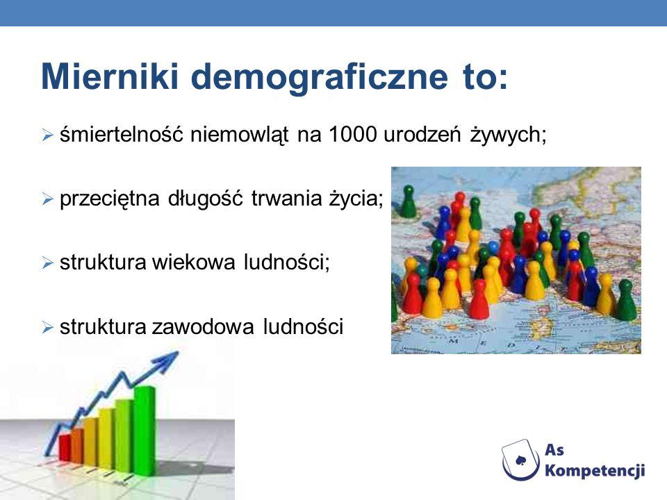 Mierniki demograficzne to: śmiertelność niemowląt na 1000 urodzeń żywych; przeciętna długość trwania życia; struktura wiekowa ludności; struktura zawodowa ludności
