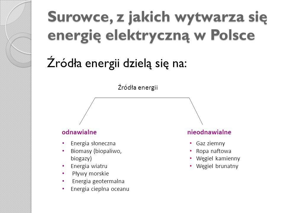 Surowce, z jakich wytwarza się energię elektryczną w Polsce Źródła energii dzielą się na: odnawialne nieodnawialne Źródła energii Energia słoneczna Bi