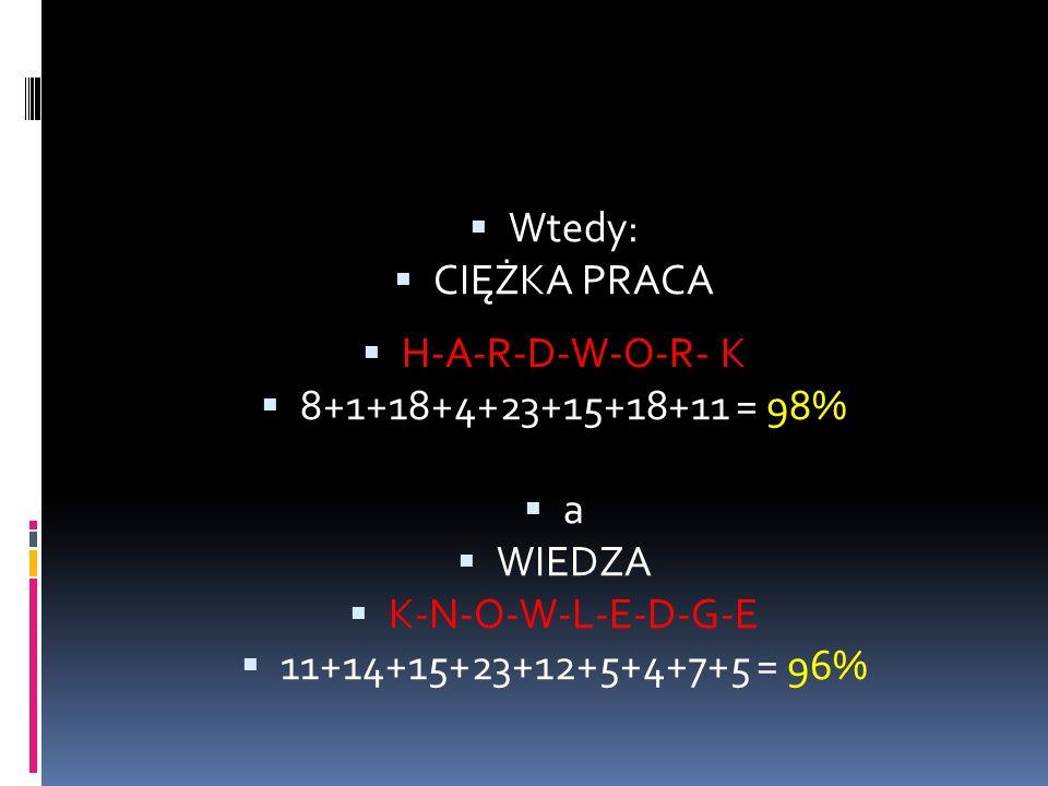 Wtedy: CIĘŻKA PRACA H-A-R-D-W-O-R- K 8+1+18+4+23+15+18+11 = 98% a WIEDZA K-N-O-W-L-E-D-G-E 11+14+15+23+12+5+4+7+5 = 96%