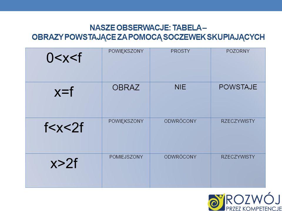 NASZE OBSERWACJE: TABELA – OBRAZY POWSTAJĄCE ZA POMOCĄ SOCZEWEK SKUPIAJĄCYCH 0<x<f POWIĘKSZONYPROSTYPOZORNY x=f OBRAZ NIE POWSTAJE f<x<2f POWIĘKSZONYODWRÓCONYRZECZYWISTY x>2f POMIEJSZONYODWRÓCONYRZECZYWISTY