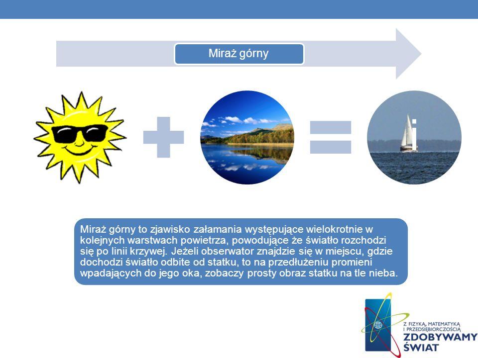 Miraż górny i Miraż górny to zjawisko załamania występujące wielokrotnie w kolejnych warstwach powietrza, powodujące że światło rozchodzi się po linii krzywej.