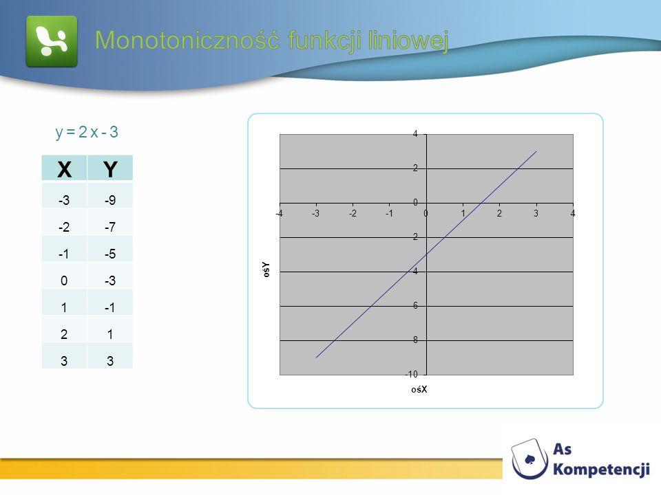 XY -3-9 -2-7 -5 0-3 1 21 33 y=2x-3