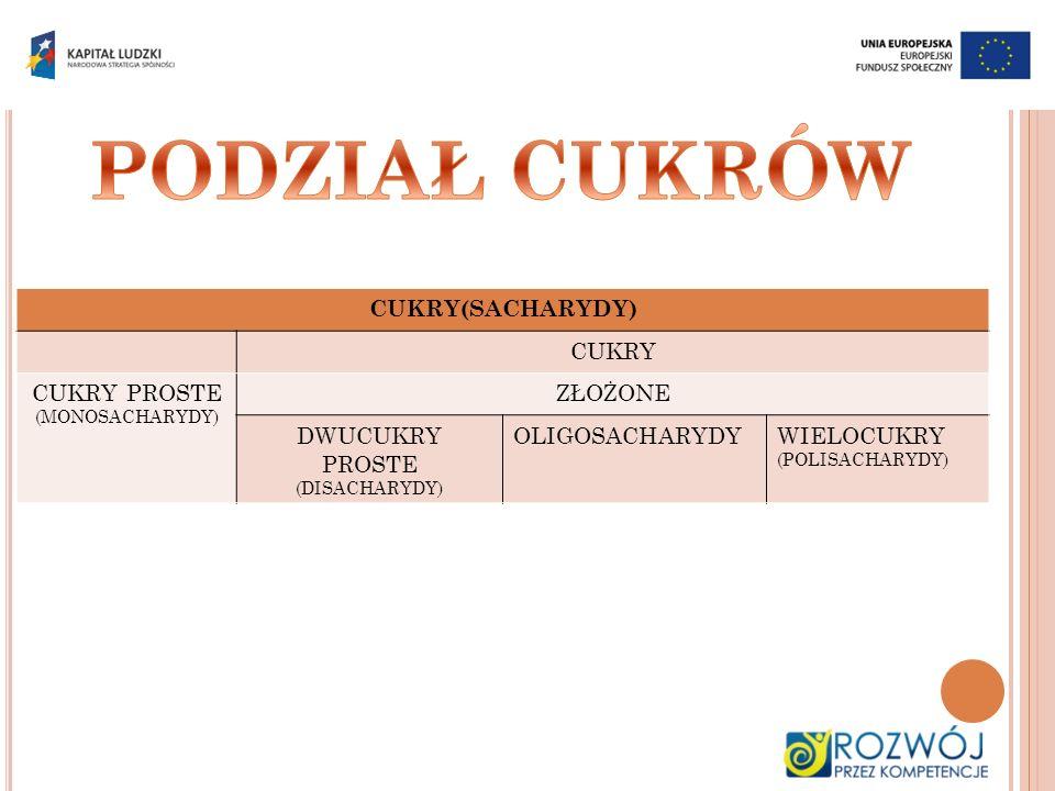 CUKRY(SACHARYDY) CUKRY CUKRY PROSTE (MONOSACHARYDY) ZŁOŻONE DWUCUKRY PROSTE (DISACHARYDY) OLIGOSACHARYDYWIELOCUKRY (POLISACHARYDY)
