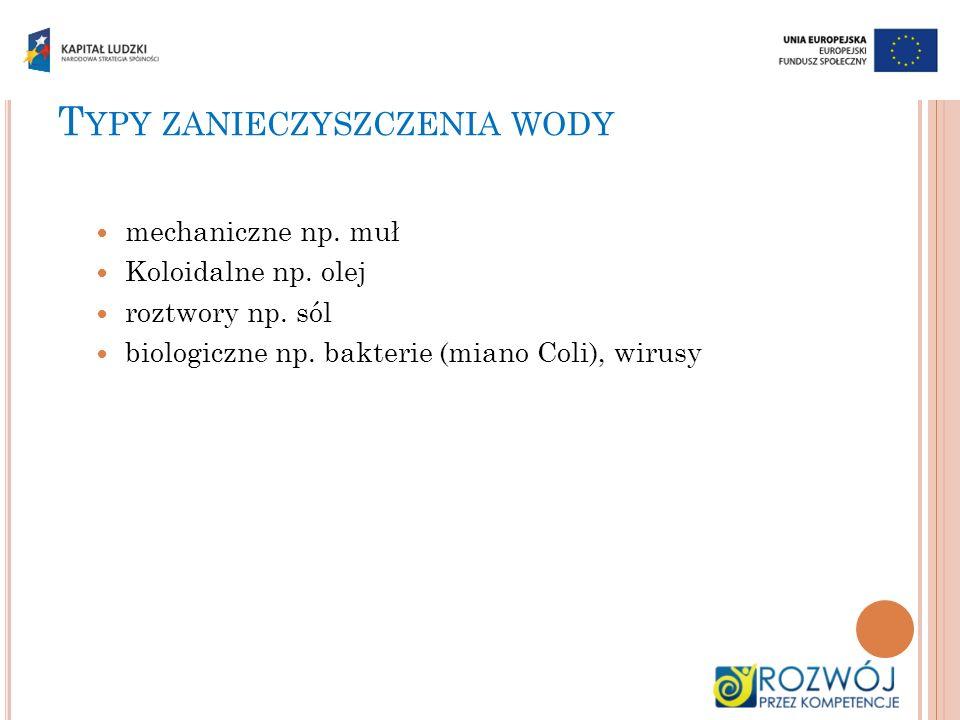 T YPY ZANIECZYSZCZENIA WODY mechaniczne np. muł Koloidalne np. olej roztwory np. sól biologiczne np. bakterie (miano Coli), wirusy