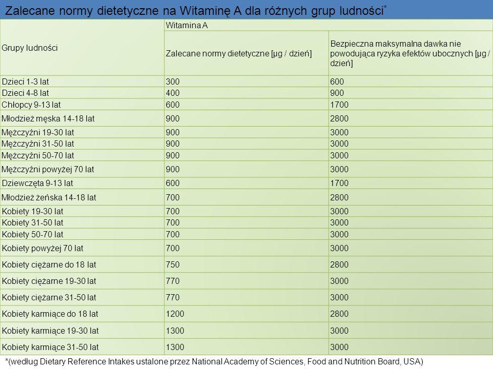 Grupy ludności Witamina A Zalecane normy dietetyczne [µg / dzień] Bezpieczna maksymalna dawka nie powodująca ryzyka efektów ubocznych [µg / dzień] Dzi