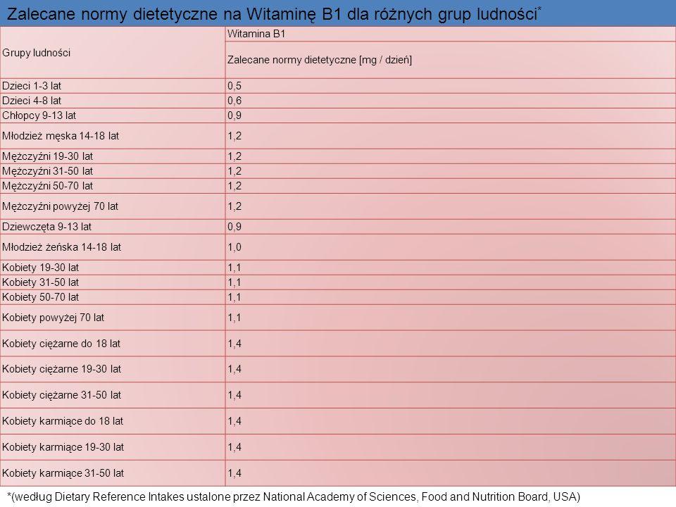 Grupy ludności Witamina B1 Zalecane normy dietetyczne [mg / dzień] Dzieci 1-3 lat0,5 Dzieci 4-8 lat0,6 Chłopcy 9-13 lat0,9 Młodzież męska 14-18 lat1,2