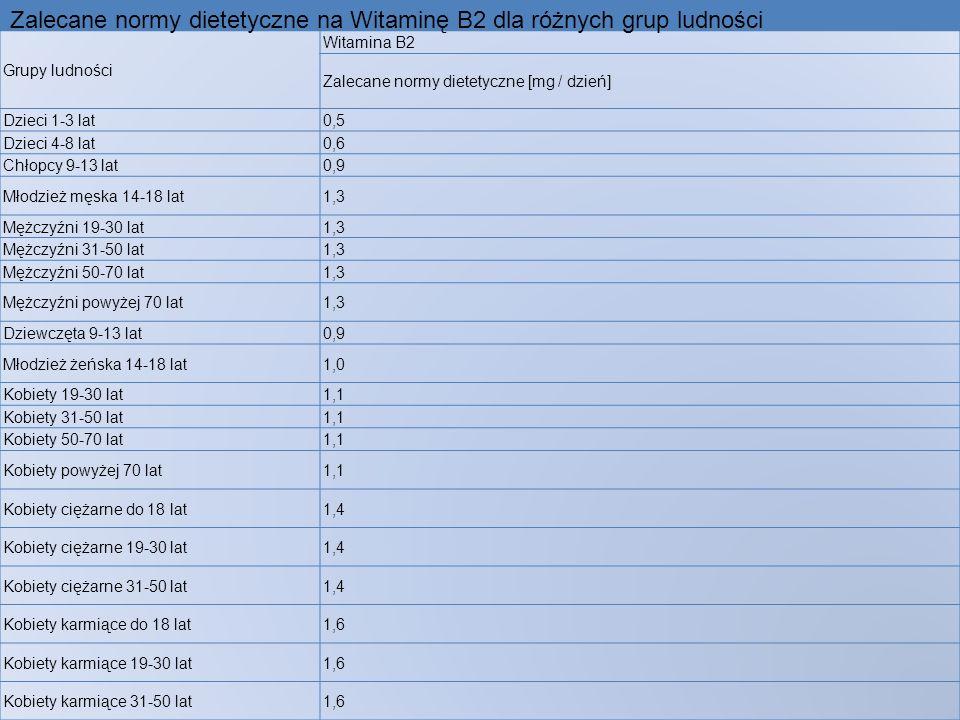 Grupy ludności Witamina B2 Zalecane normy dietetyczne [mg / dzień] Dzieci 1-3 lat0,5 Dzieci 4-8 lat0,6 Chłopcy 9-13 lat0,9 Młodzież męska 14-18 lat1,3