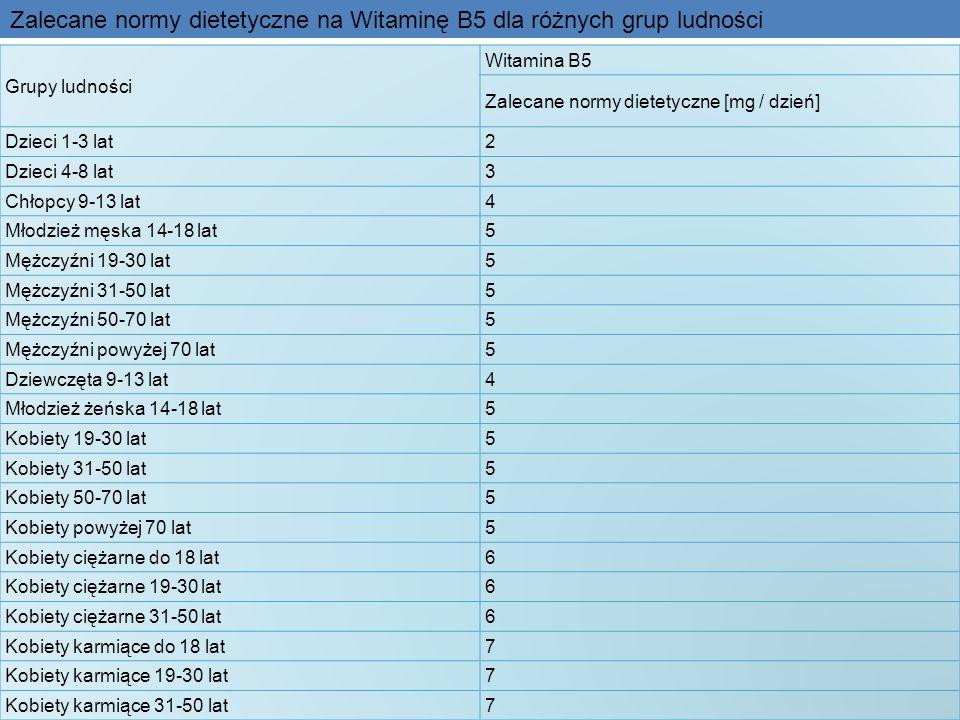 Grupy ludności Witamina B5 Zalecane normy dietetyczne [mg / dzień] Dzieci 1-3 lat2 Dzieci 4-8 lat3 Chłopcy 9-13 lat4 Młodzież męska 14-18 lat5 Mężczyź