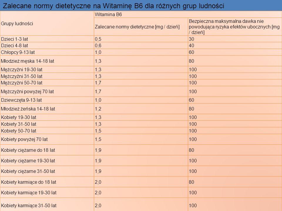 Grupy ludności Witamina B6 Zalecane normy dietetyczne [mg / dzień] Bezpieczna maksymalna dawka nie powodująca ryzyka efektów ubocznych [mg / dzień] Dz
