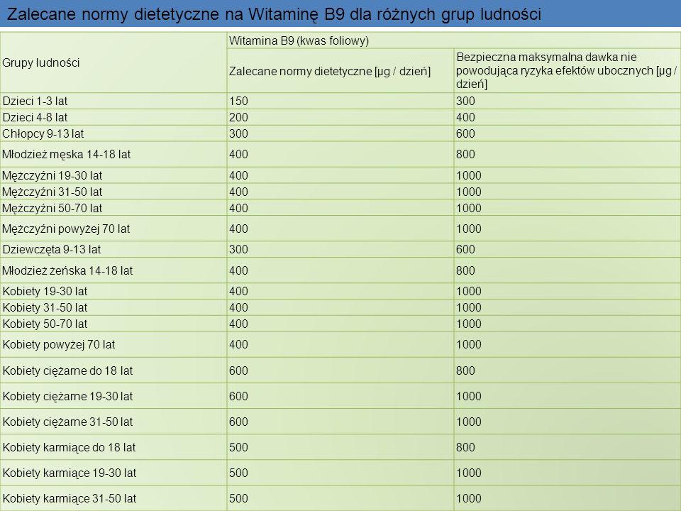 Grupy ludności Witamina B9 (kwas foliowy) Zalecane normy dietetyczne [µg / dzień] Bezpieczna maksymalna dawka nie powodująca ryzyka efektów ubocznych