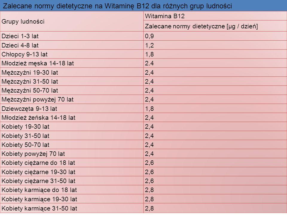 Grupy ludności Witamina B12 Zalecane normy dietetyczne [µg / dzień] Dzieci 1-3 lat0,9 Dzieci 4-8 lat1,2 Chłopcy 9-13 lat1,8 Młodzież męska 14-18 lat2.