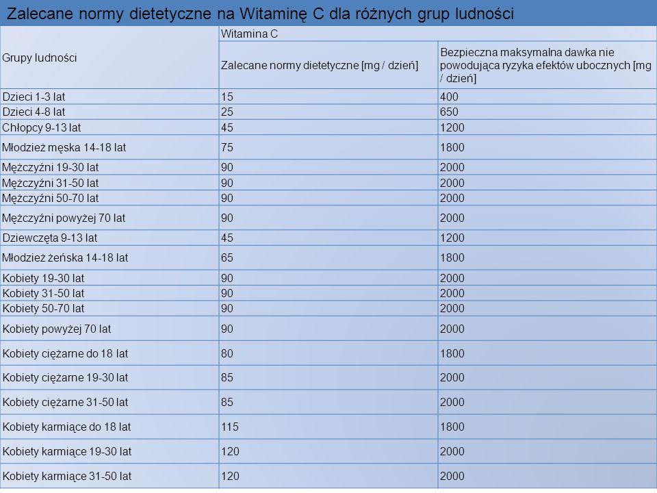 Grupy ludności Witamina C Zalecane normy dietetyczne [mg / dzień] Bezpieczna maksymalna dawka nie powodująca ryzyka efektów ubocznych [mg / dzień] Dzi
