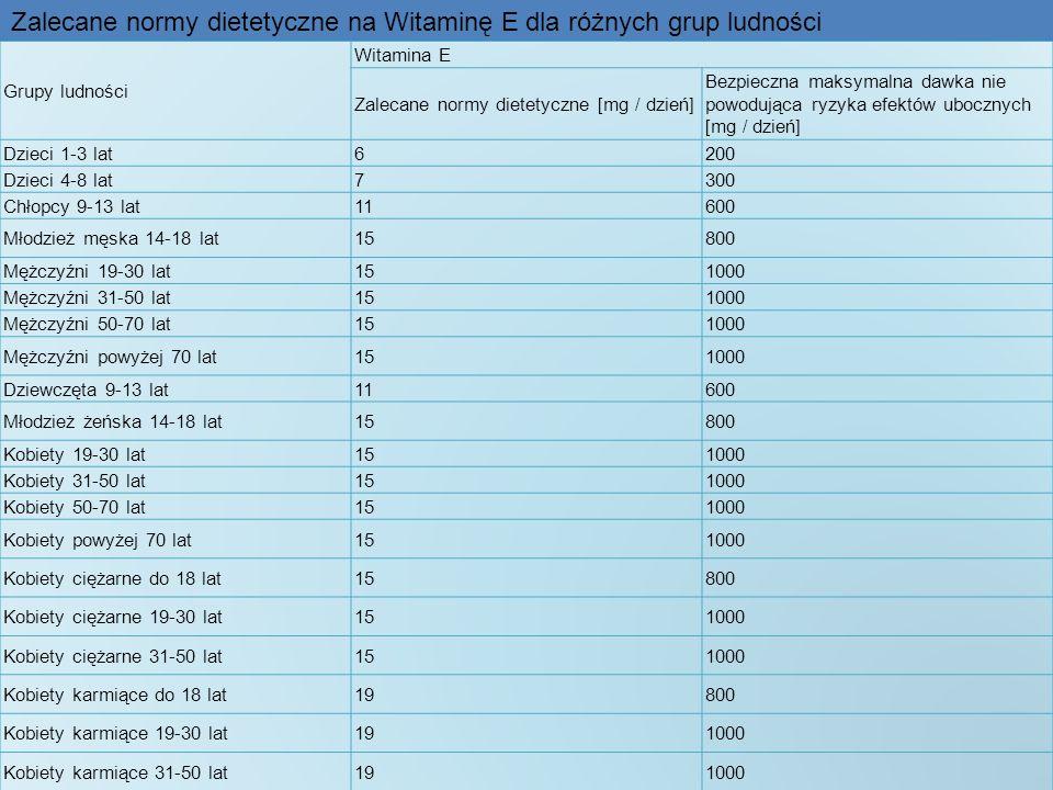 Grupy ludności Witamina E Zalecane normy dietetyczne [mg / dzień] Bezpieczna maksymalna dawka nie powodująca ryzyka efektów ubocznych [mg / dzień] Dzi